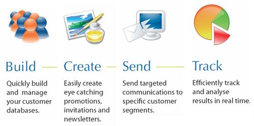 Proceso de email marketing