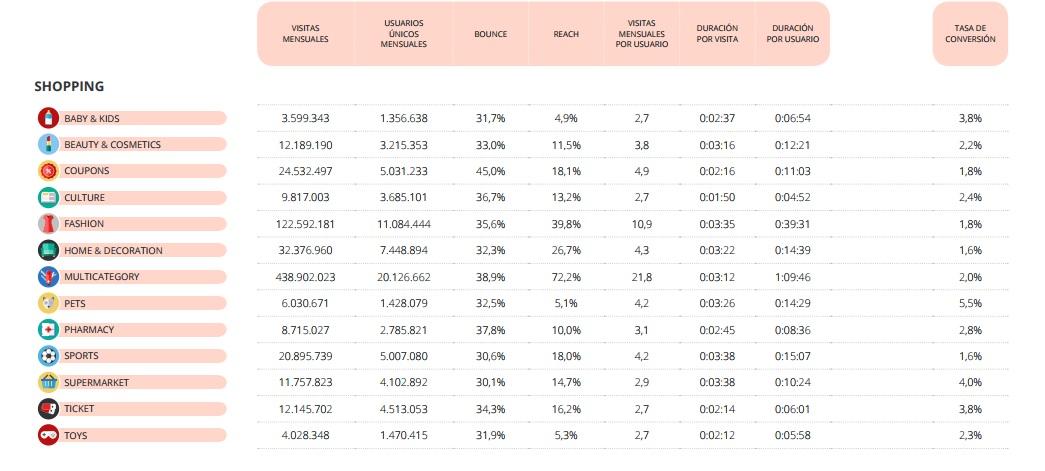 informe, tasas de conversion, tabla