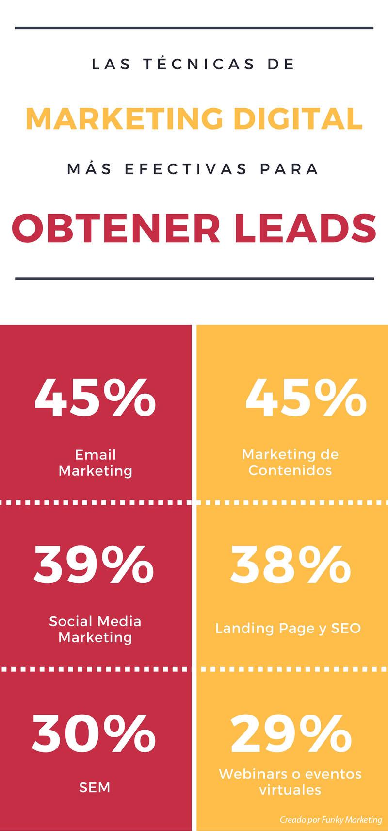 ¿Cuáles son las mejores estrategias para conseguir leads?