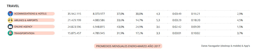 informe, tasas de conversion, tabla
